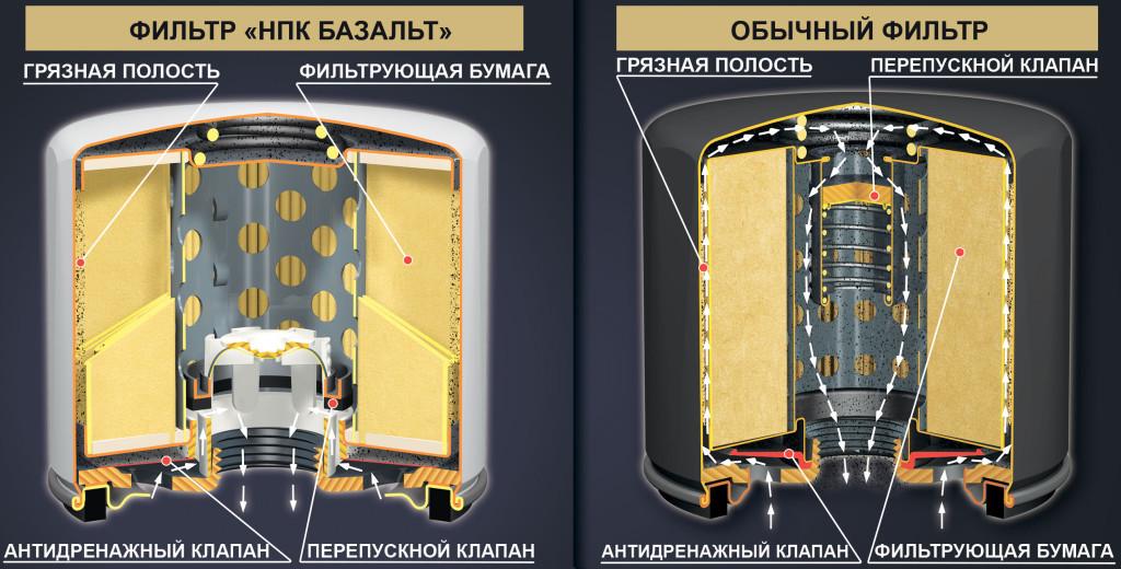 """Сравнение масляных фильтров """"Базальт"""" и обычного фильтра"""